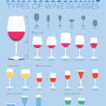 Wine Glasses - How to Choose, findingourwaynow.com