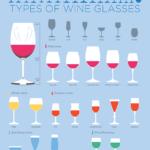 Wine Glasses - How to Choose, findingourwaynow.com